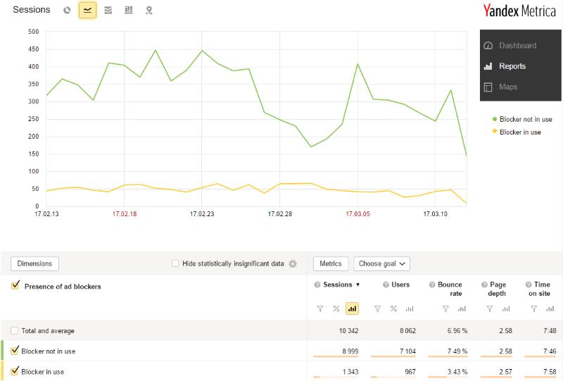 Yandex metrica - narzędzia marketingu internetowego